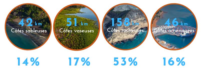 Faciès littoraux de Mayotte
