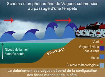 Schéma d'un phénomène de vagues-submersion ©Météo-France