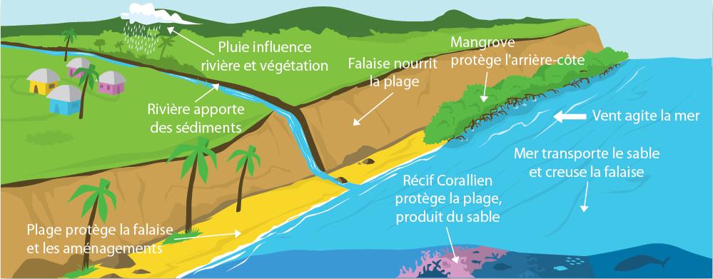Facteurs naturels régissant l'évolution du littoral mahorais. ©BRGM
