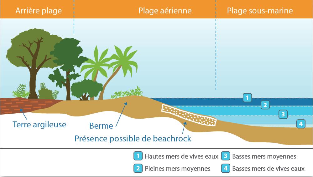 Morphologie d'une plage mahoraise. ©BRGM